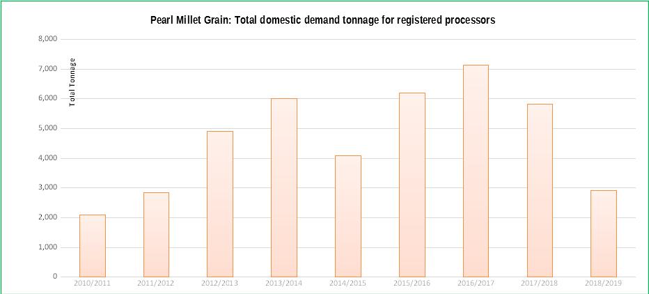 pearl-millet-grain-graph1