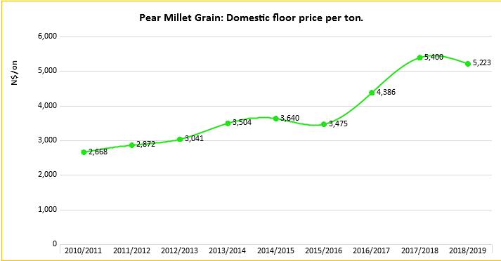 pearl-millet-grain-graph3