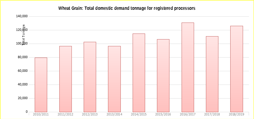 wheat-grain-graph1