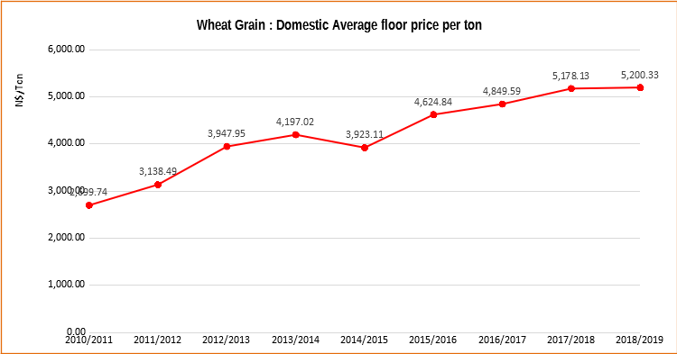 wheat-grain-graph3