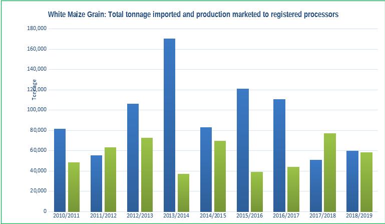 white-maize-grain-graph1