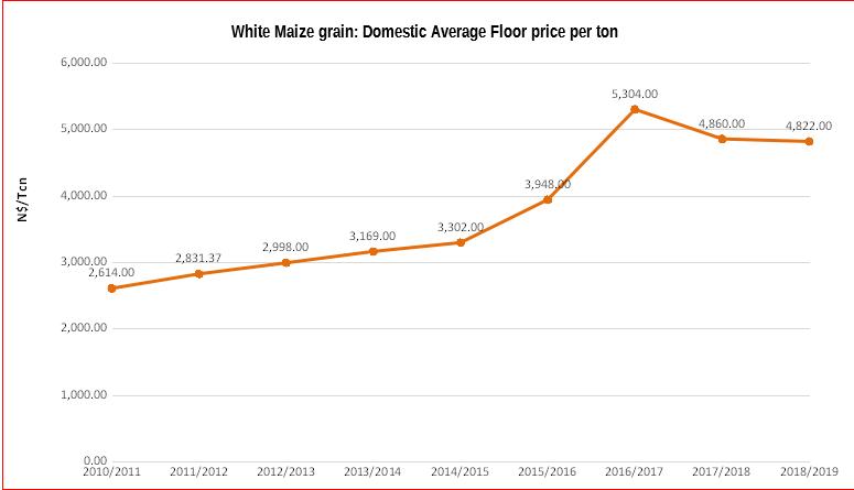 white-maize-grain-graph2